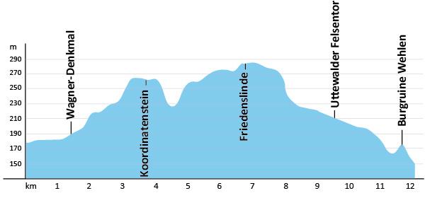 Höhenprofil Malerweg Etappe 1