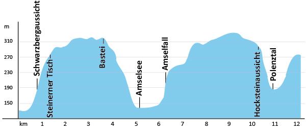 Höhenprofil Malerweg Etappe 2