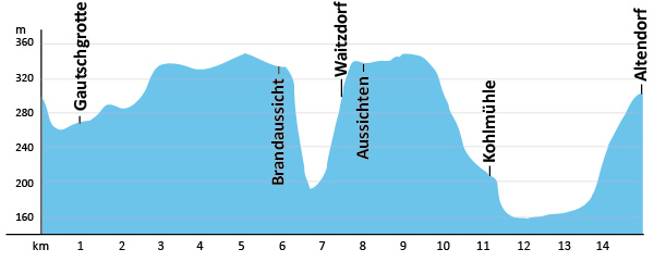 Höhenprofil Malerweg Etappe 3