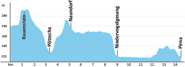 Höhenprofil Malerweg Etappe 8