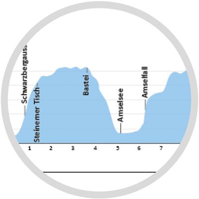 Wanderführer Höhenprofil