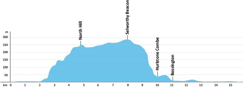 SWCP-Profil-Etappe-1