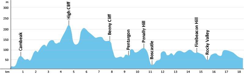 SWCP-Profil-Etappe-12
