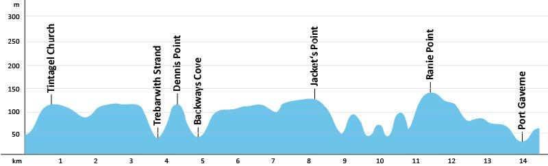 SWCP-Profil-Etappe-13