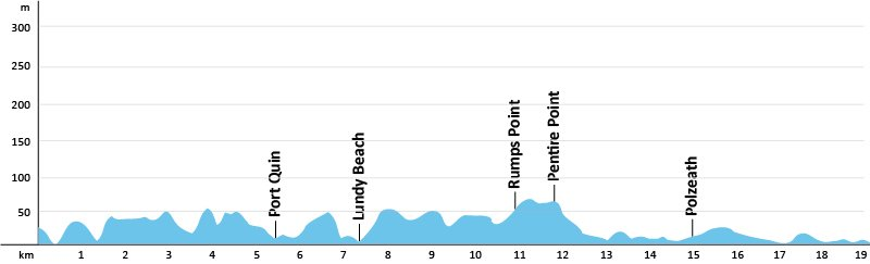 SWCP-Profil-Etappe-14