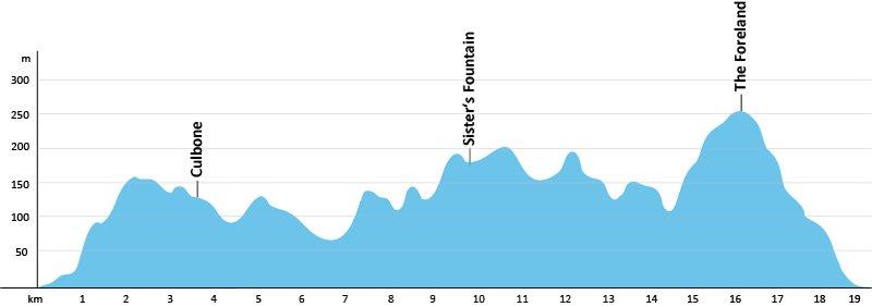 SWCP-Profil-Etappe-2