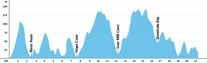 South West Coast Path - Etappe 38 - Höhenprofil